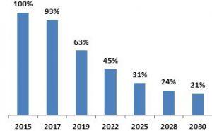Stufenweise Reduktion der HFKW-Mengen